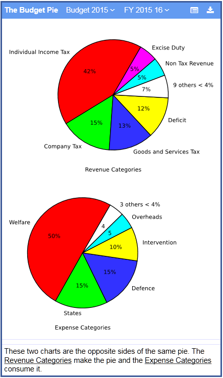 Fig 7. Comparing the Revenue and Expense Pies.