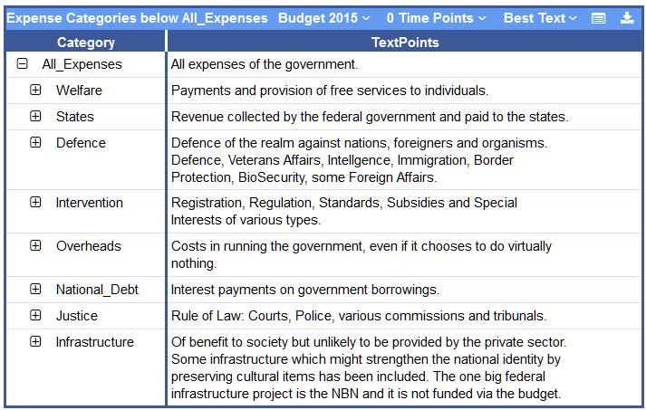 SS-Expense Categories@PublicKnowledge 2015-12-17 13-24-54