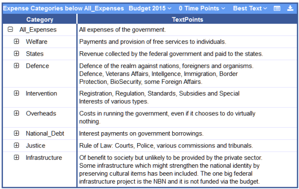 SS-Expense Categories@PublicKnowledge 2015-12-17 13-24-54
