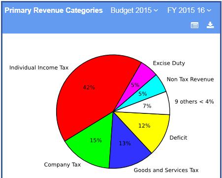 SS-Revenue Categories@PublicKnowledge 2015-12-18 09-32-40
